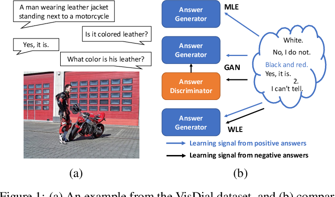 Figure 1 for Generative Visual Dialogue System via Adaptive Reasoning and Weighted Likelihood Estimation