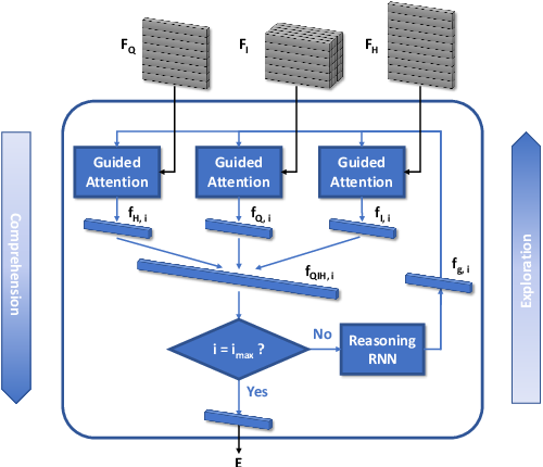 Figure 3 for Generative Visual Dialogue System via Adaptive Reasoning and Weighted Likelihood Estimation