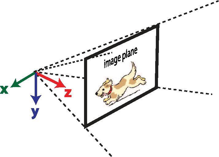 Figure 1 for Bioinspired Visual Motion Estimation