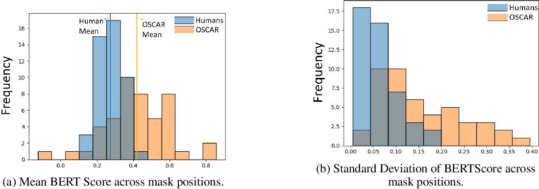 Figure 4 for Comparing Visual Reasoning in Humans and AI