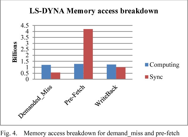 A performance estimation model for Ls-Dyna computation