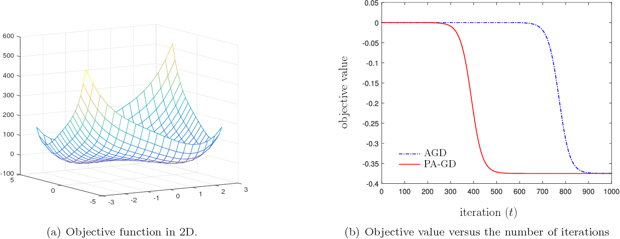 Figure 3 for On the Sublinear Convergence of Randomly Perturbed Alternating Gradient Descent to Second Order Stationary Solutions