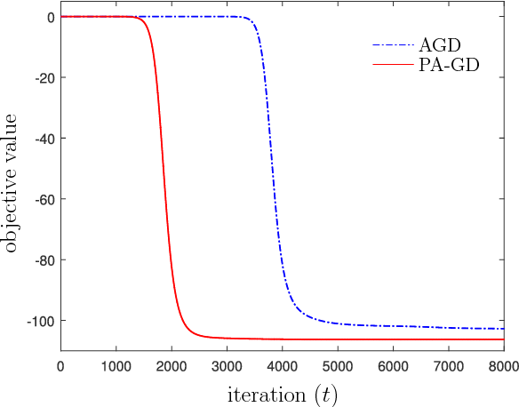 Figure 4 for On the Sublinear Convergence of Randomly Perturbed Alternating Gradient Descent to Second Order Stationary Solutions