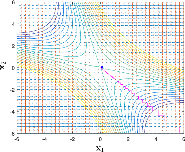Figure 2 for On the Sublinear Convergence of Randomly Perturbed Alternating Gradient Descent to Second Order Stationary Solutions