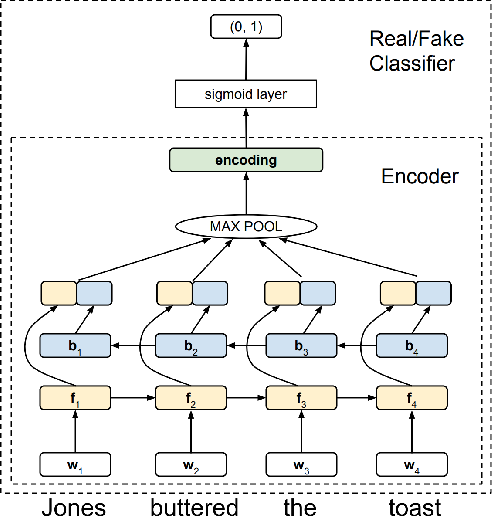 Figure 2 for Neural Network Acceptability Judgments