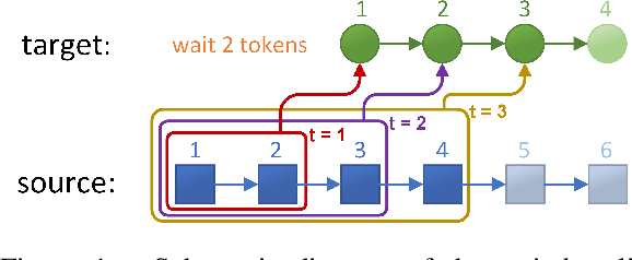 Figure 1 for Full-Sentence Models Perform Better in Simultaneous Translation Using the Information Enhanced Decoding Strategy