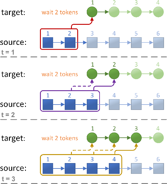 Figure 3 for Full-Sentence Models Perform Better in Simultaneous Translation Using the Information Enhanced Decoding Strategy