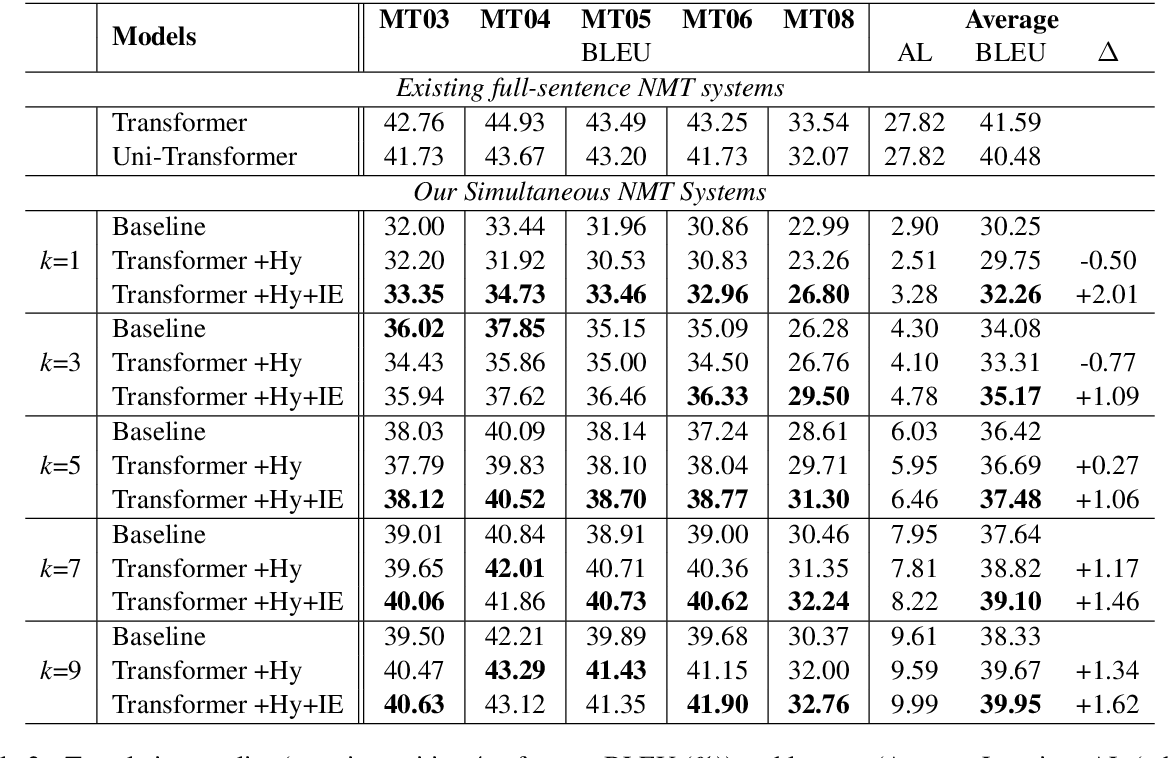 Figure 4 for Full-Sentence Models Perform Better in Simultaneous Translation Using the Information Enhanced Decoding Strategy