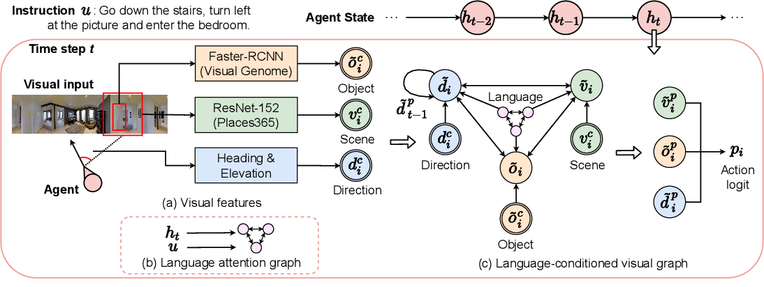 Figure 1 for Language and Visual Entity Relationship Graph for Agent Navigation