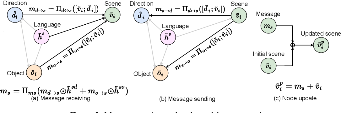 Figure 3 for Language and Visual Entity Relationship Graph for Agent Navigation