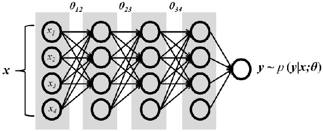 Figure 1 for Reducing the Model Order of Deep Neural Networks Using Information Theory