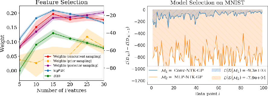 Figure 2 for A Bayesian Perspective on Training Speed and Model Selection