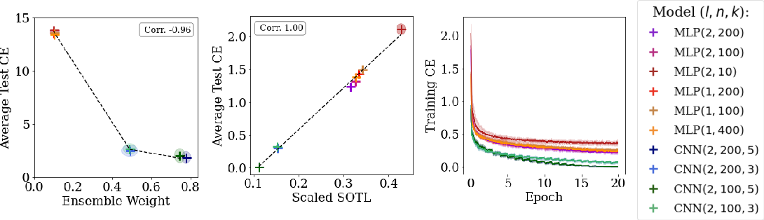 Figure 3 for A Bayesian Perspective on Training Speed and Model Selection