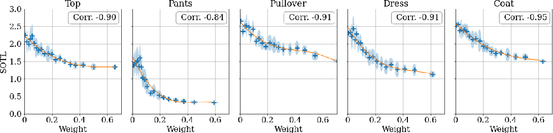 Figure 4 for A Bayesian Perspective on Training Speed and Model Selection