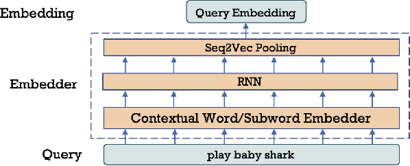 Figure 2 for Pre-Training for Query Rewriting in A Spoken Language Understanding System