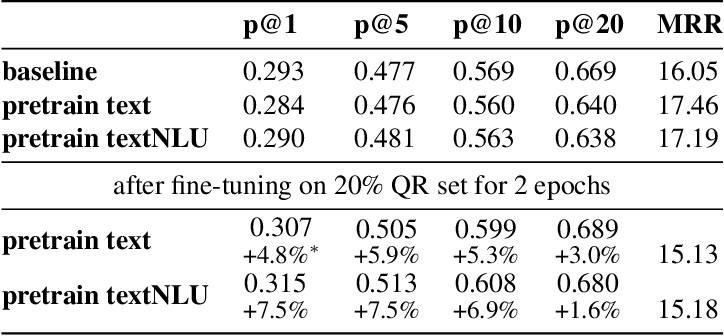 Figure 1 for Pre-Training for Query Rewriting in A Spoken Language Understanding System