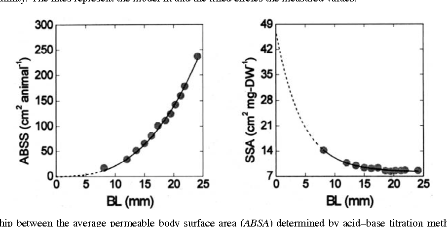 Figure 7 from Relationship between growth parameters of the
