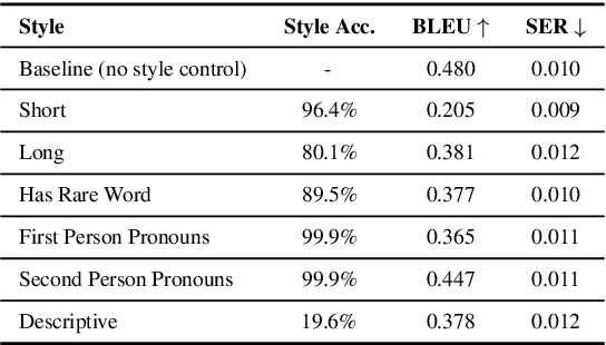 Figure 3 for Style Control for Schema-Guided Natural Language Generation