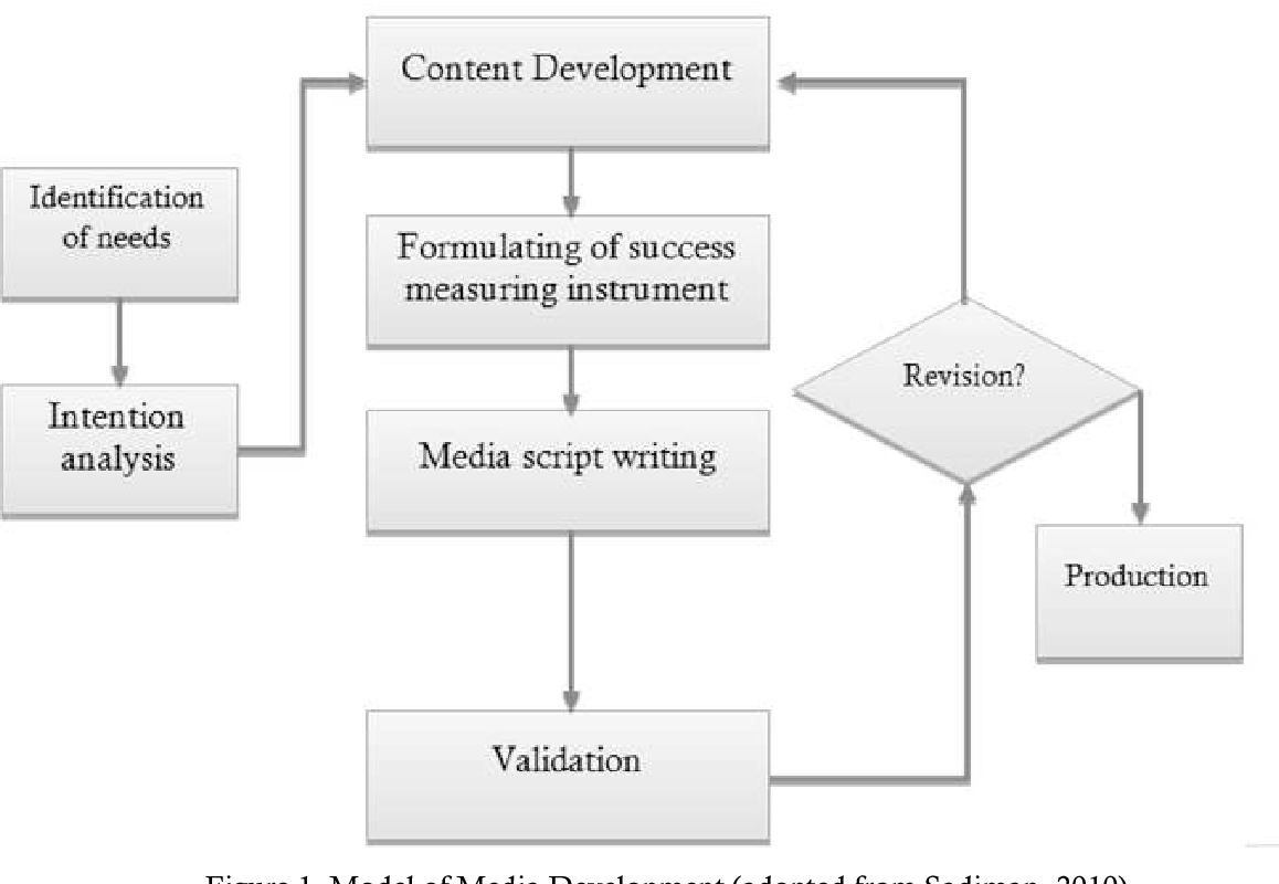 Figure 9 from DEVELOPMENT OF SIGIL BASED E-BOOK AS MEDIA FOR