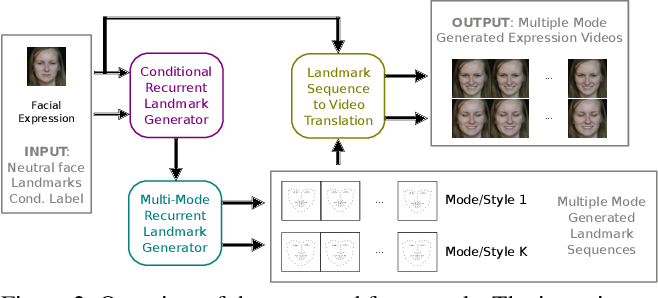 Figure 3 for Every Smile is Unique: Landmark-Guided Diverse Smile Generation