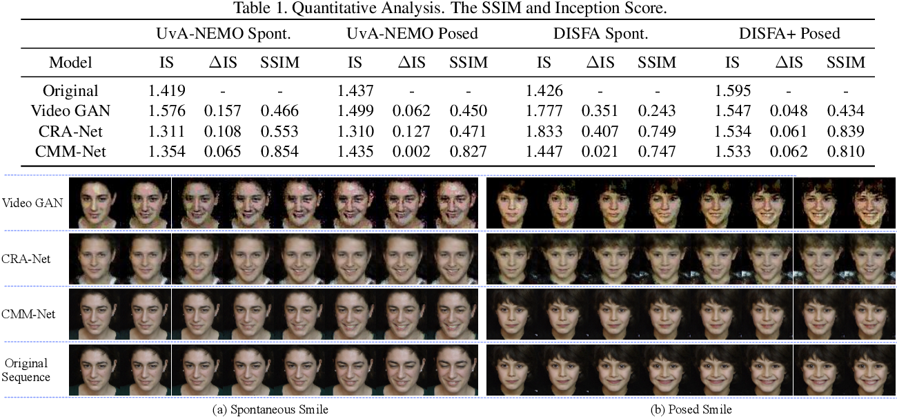 Figure 2 for Every Smile is Unique: Landmark-Guided Diverse Smile Generation