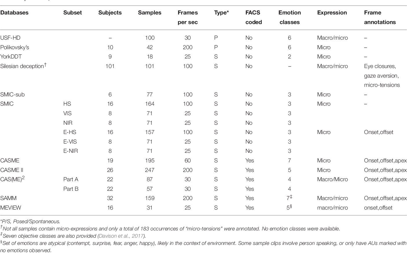 Figure 1 for A Survey of Automatic Facial Micro-expression Analysis: Databases, Methods and Challenges