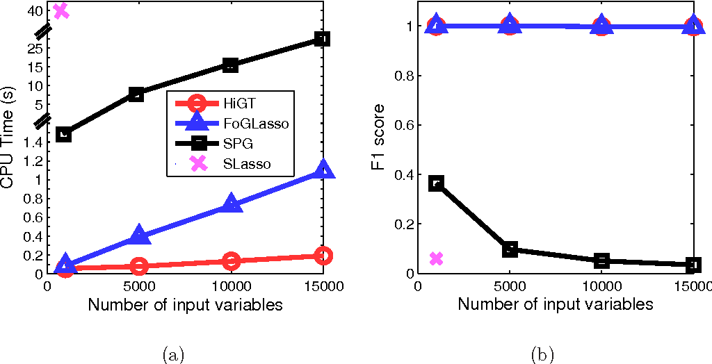 Figure 3 for Efficient Algorithm for Extremely Large Multi-task Regression with Massive Structured Sparsity
