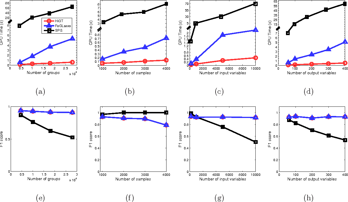 Figure 4 for Efficient Algorithm for Extremely Large Multi-task Regression with Massive Structured Sparsity