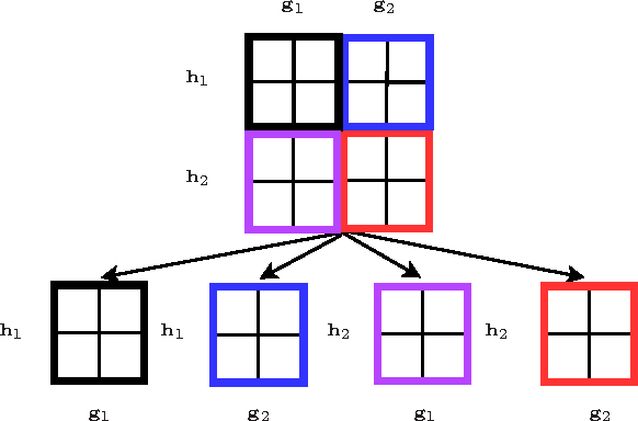 Figure 1 for Efficient Algorithm for Extremely Large Multi-task Regression with Massive Structured Sparsity