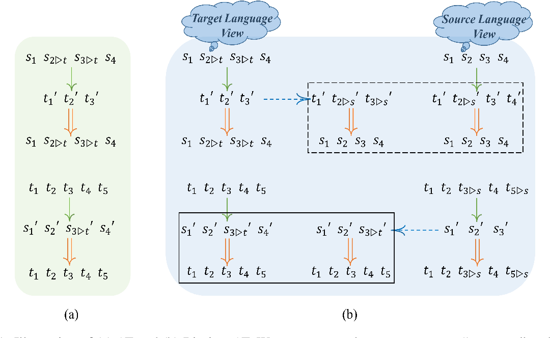Figure 1 for Bilingual Dictionary Based Neural Machine Translation without Using Parallel Sentences