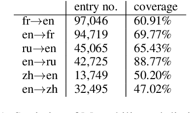 Figure 2 for Bilingual Dictionary Based Neural Machine Translation without Using Parallel Sentences