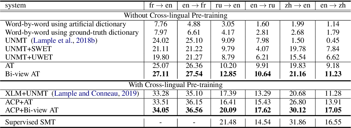Figure 3 for Bilingual Dictionary Based Neural Machine Translation without Using Parallel Sentences