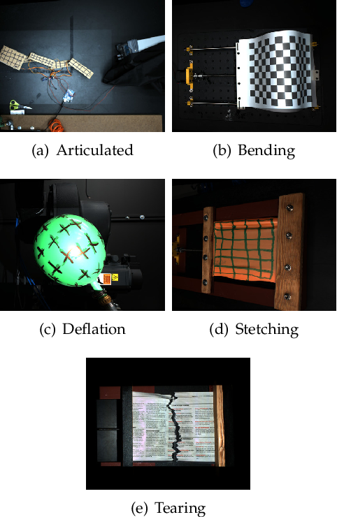 Figure 3 for A Benchmark and Evaluation of Non-Rigid Structure from Motion