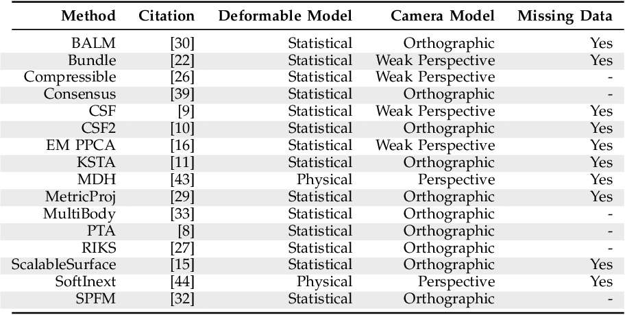 Figure 2 for A Benchmark and Evaluation of Non-Rigid Structure from Motion