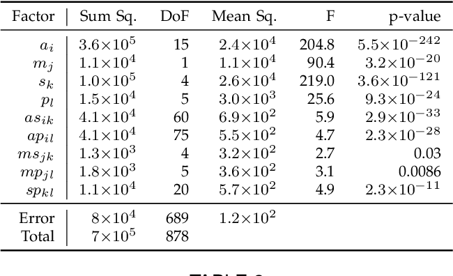 Figure 4 for A Benchmark and Evaluation of Non-Rigid Structure from Motion