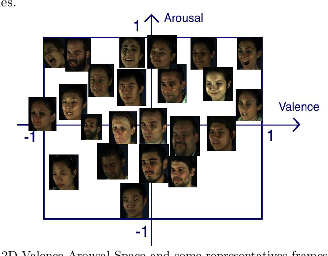 Figure 1 for Photorealistic Facial Synthesis in the Dimensional Affect Space