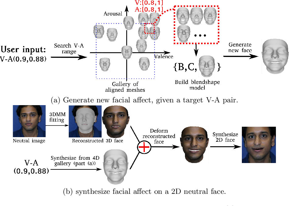 Figure 3 for Photorealistic Facial Synthesis in the Dimensional Affect Space