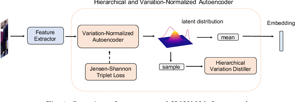 Figure 1 for HAVANA: Hierarchical and Variation-Normalized Autoencoder for Person Re-identification