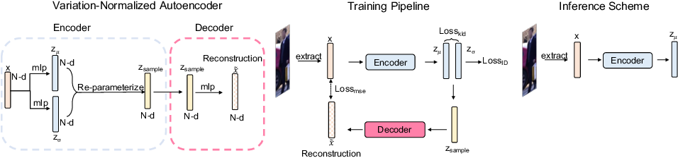 Figure 3 for HAVANA: Hierarchical and Variation-Normalized Autoencoder for Person Re-identification