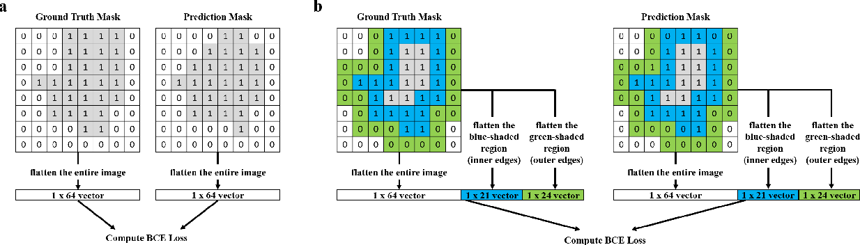 Figure 3 for Segmentation with Residual Attention U-Net and an Edge-Enhancement Approach Preserves Cell Shape Features