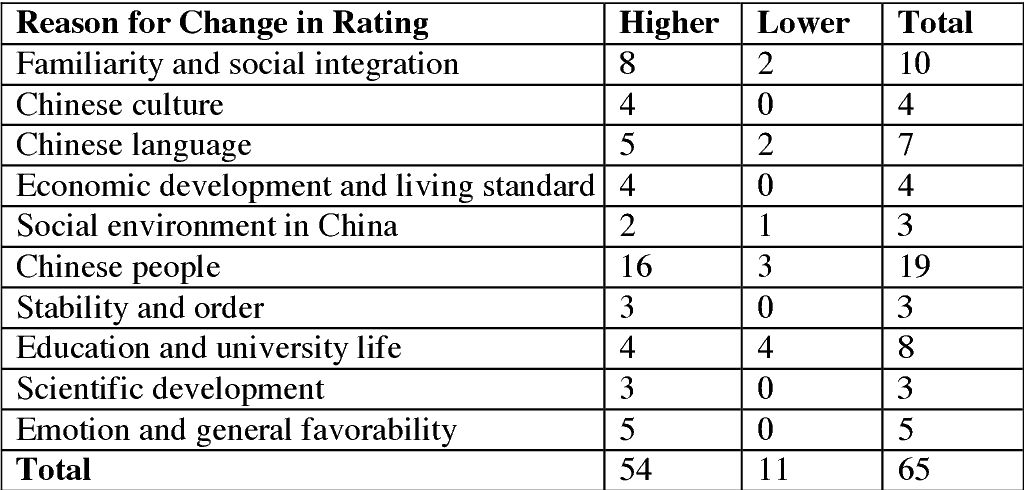 Table 2 From China S Soft Power In The Arab World Through Higher