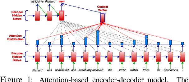 Figure 1 for Sentence Simplification with Memory-Augmented Neural Networks