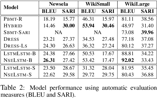 Figure 3 for Sentence Simplification with Memory-Augmented Neural Networks