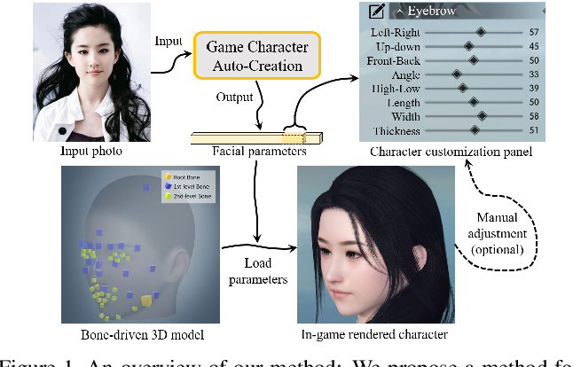 Figure 1 for Fast and Robust Face-to-Parameter Translation for Game Character Auto-Creation