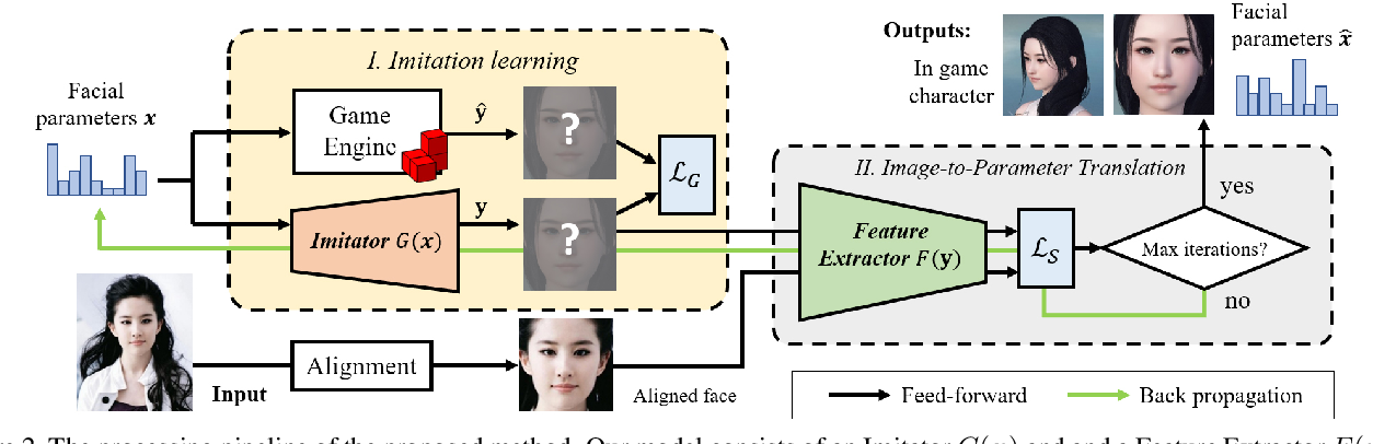 Figure 3 for Fast and Robust Face-to-Parameter Translation for Game Character Auto-Creation