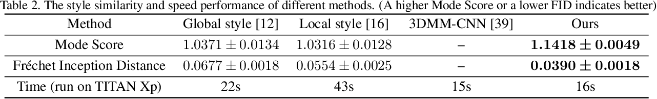 Figure 4 for Fast and Robust Face-to-Parameter Translation for Game Character Auto-Creation