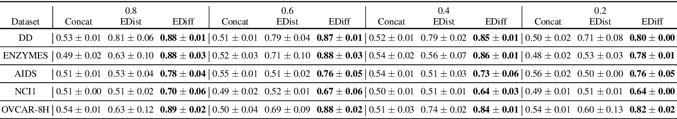 Figure 4 for Inference Attacks Against Graph Neural Networks