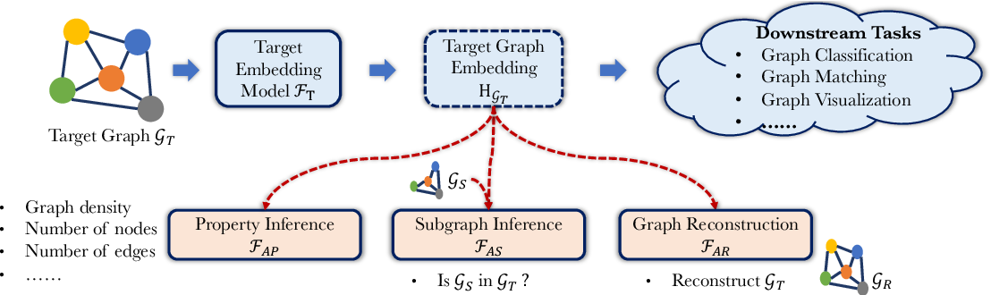 Figure 1 for Inference Attacks Against Graph Neural Networks