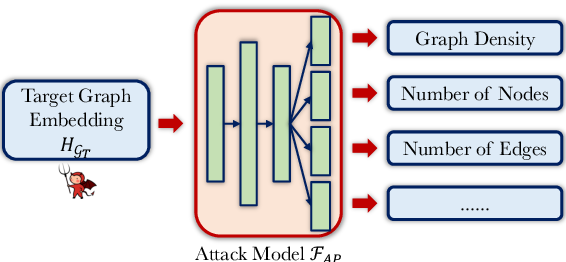 Figure 3 for Inference Attacks Against Graph Neural Networks