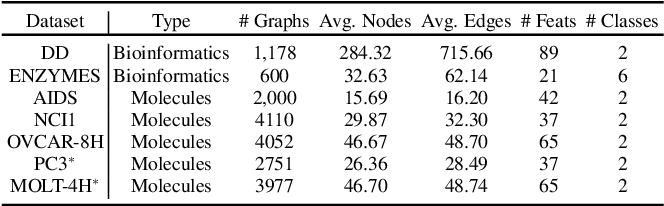 Figure 2 for Inference Attacks Against Graph Neural Networks